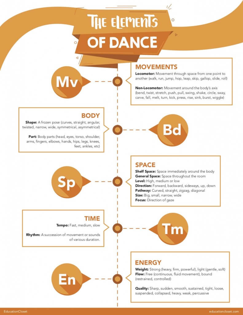 Elements of Dance Poster