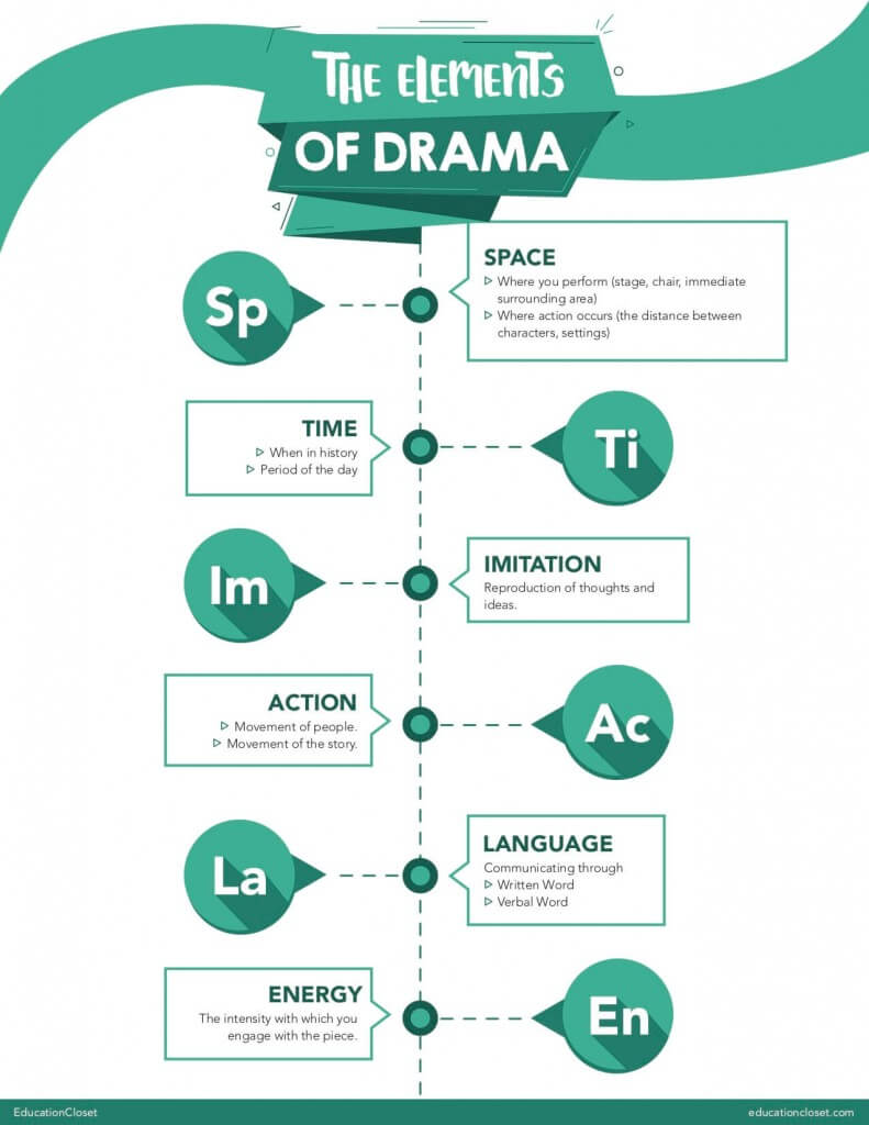 Elements of Drama Poster