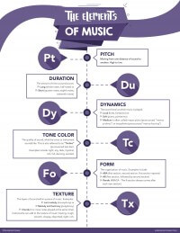 Elements of Music Poster
