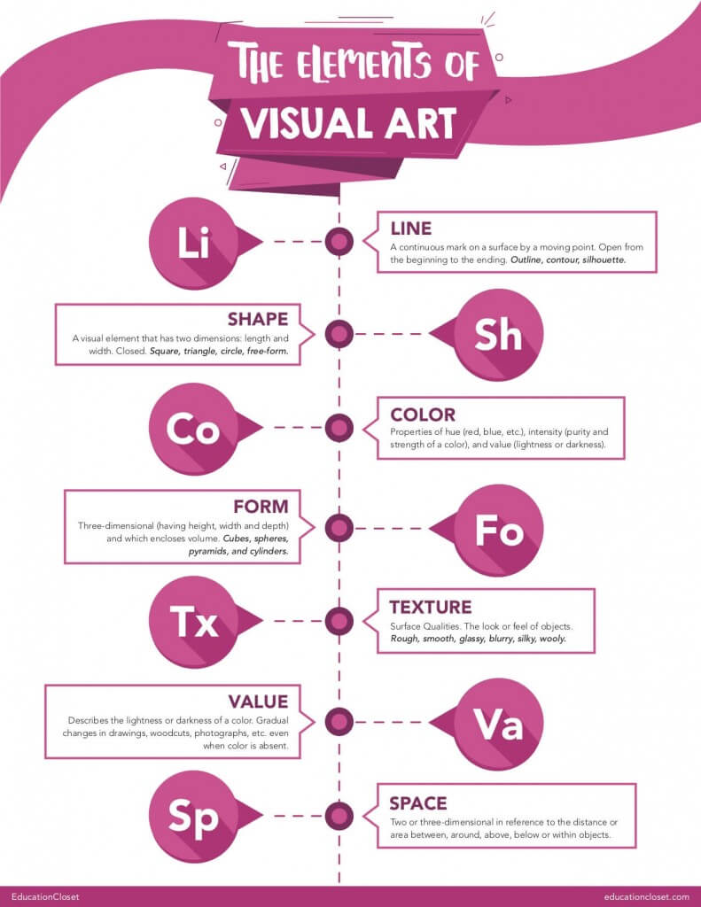 "Elements of Art Poster"" width="