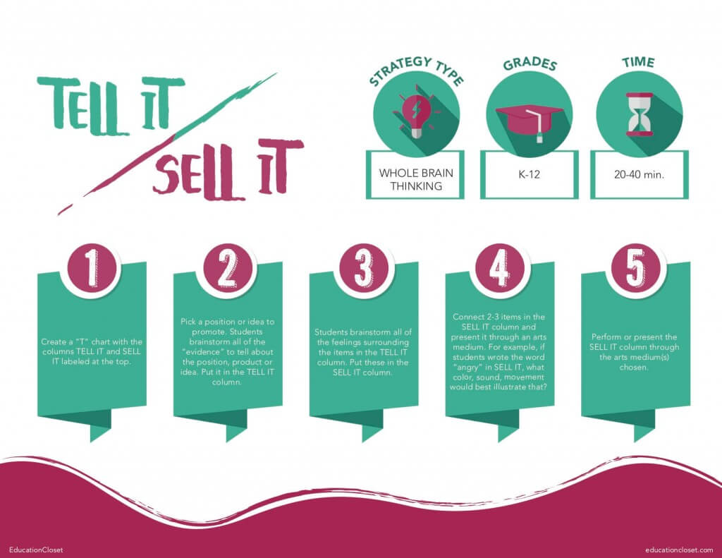 Tell It Sell It Strategy