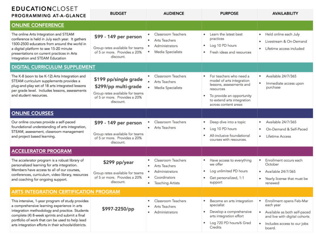 Teacher Professional Development Planner