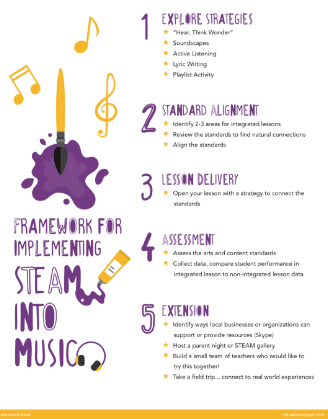 STEAMing Up Your Music Classroom