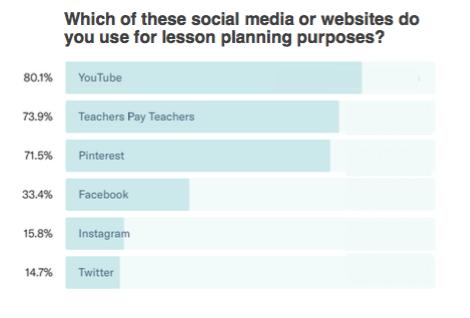 social media for lesson planning