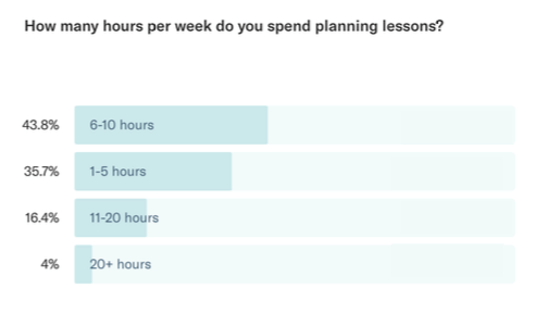 how much time teachers spend planning