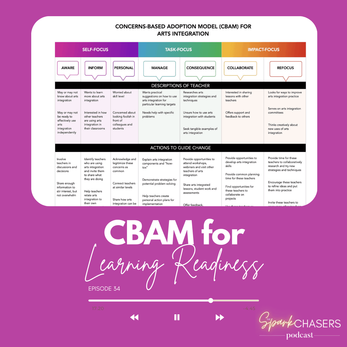 CBAM for Learning Readiness