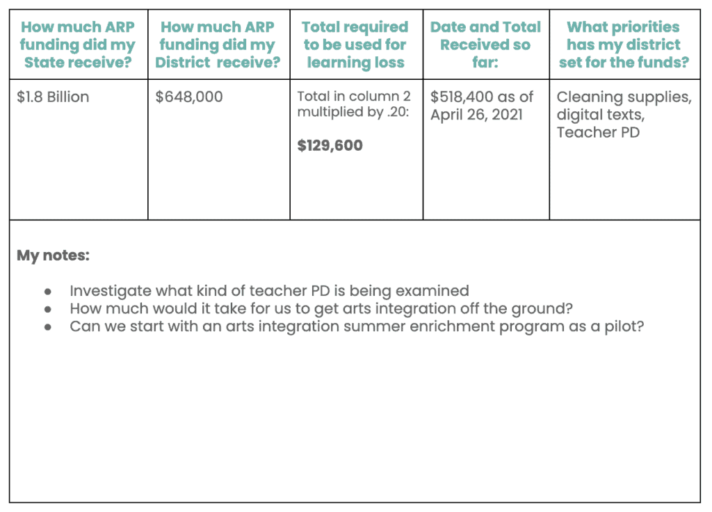 American Rescue Plan Budget Tracker Tool Example