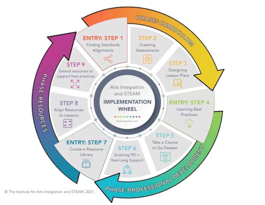 Arts Integration and STEAM Implementation Model